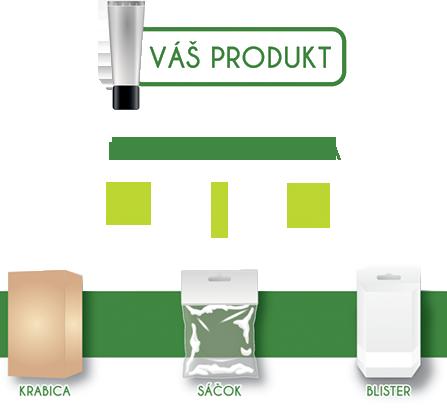 možnosti balenia produktu / tovaru